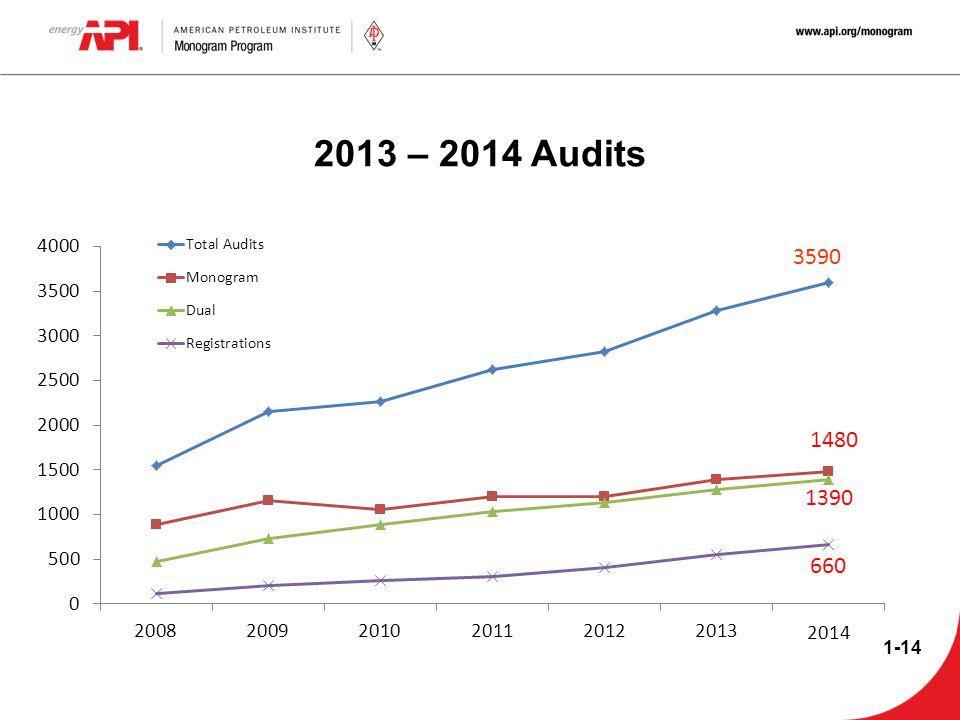 2013 – 2014 Audits 2014 1-14