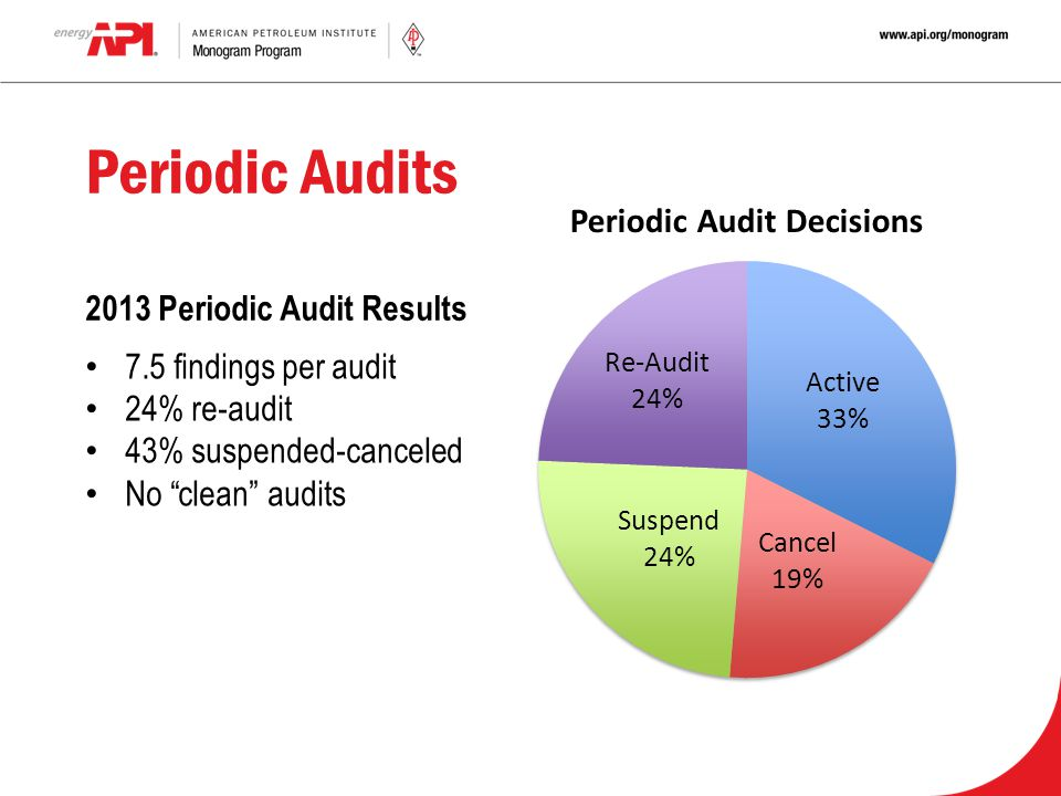Periodic Audits 2013 Periodic Audit Results 7.5 findings per audit