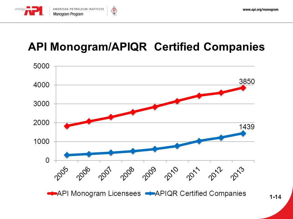 API Monogram/APIQR Certified Companies