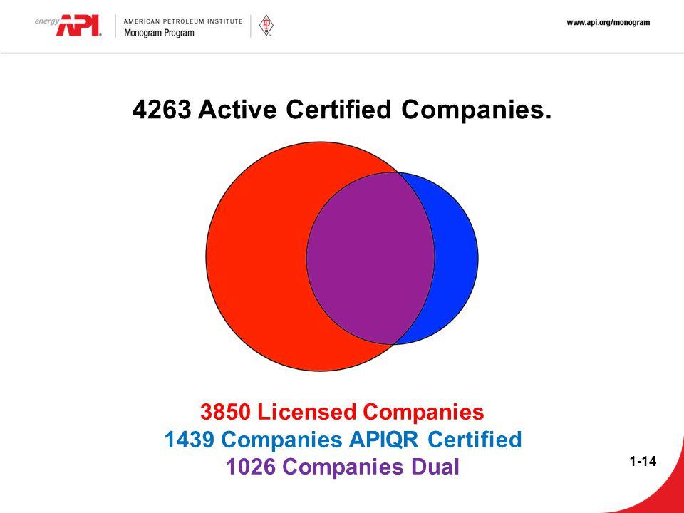 4263 Active Certified Companies. 1439 Companies APIQR Certified