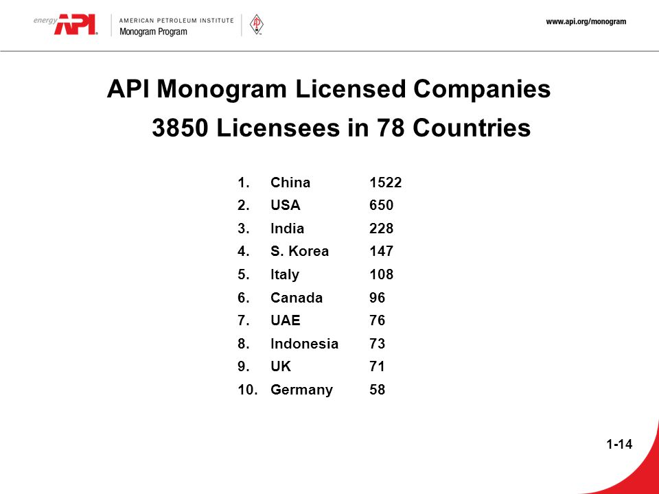 API Monogram Licensed Companies 3850 Licensees in 78 Countries