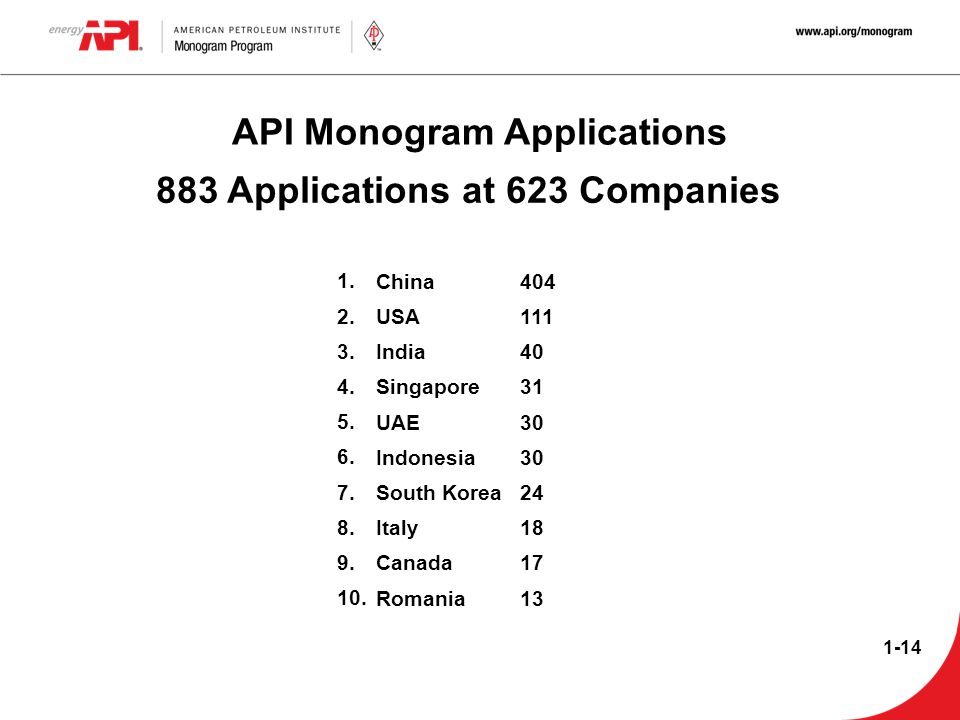 API Monogram Applications 883 Applications at 623 Companies