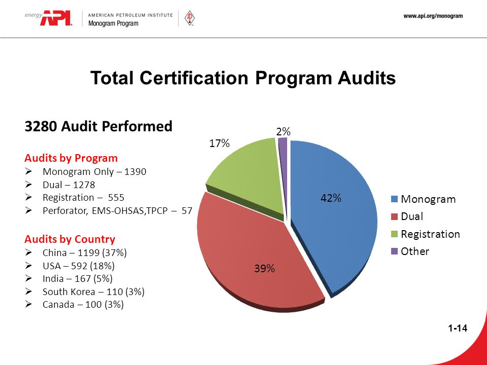 Total Certification Program Audits