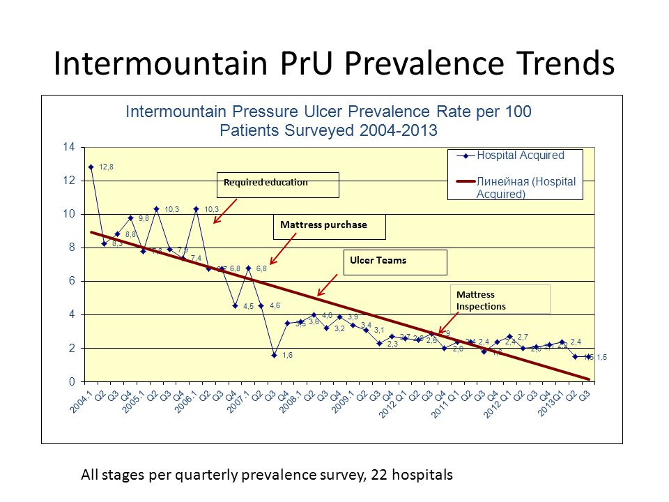 Intermountain PrU Prevalence Trends