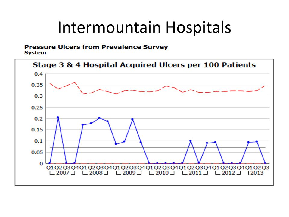 Intermountain Hospitals