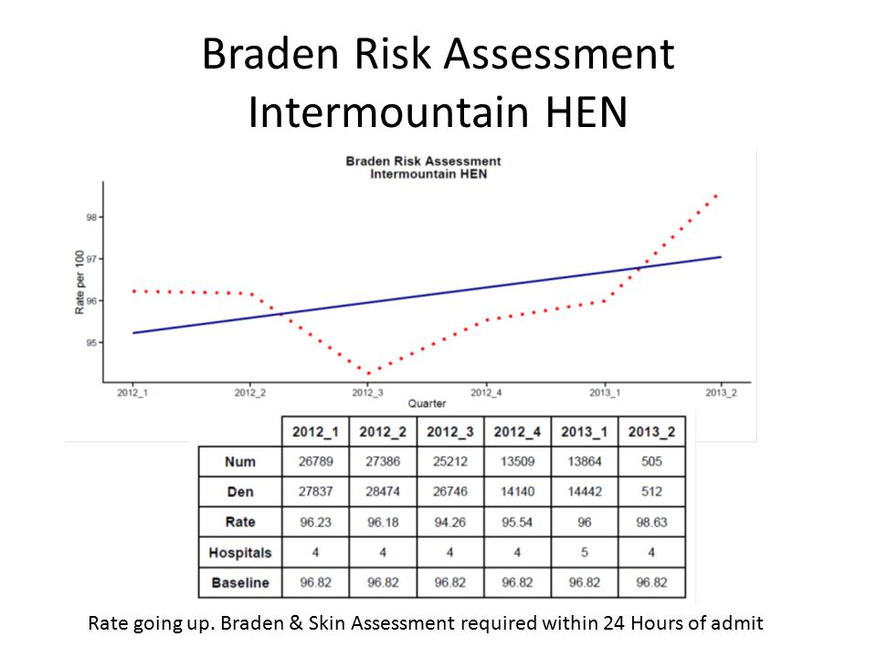 Braden Risk Assessment Intermountain HEN