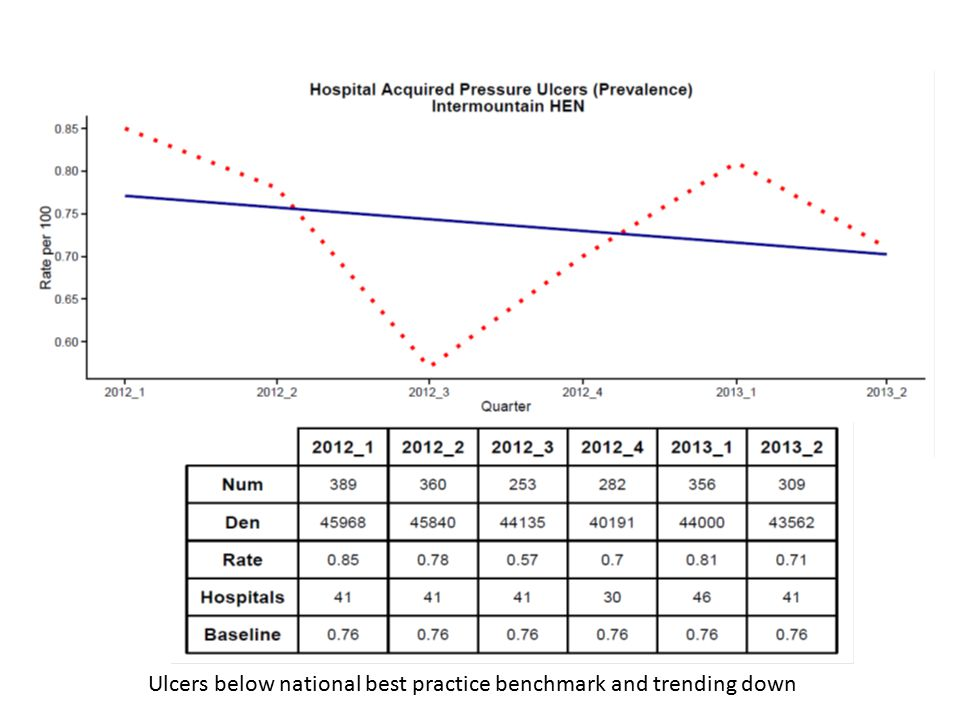 Ulcers below national best practice benchmark and trending down