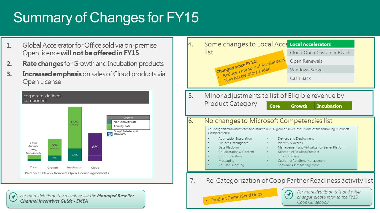 Summary of Changes for FY15