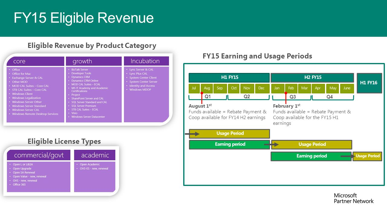 FY15 Eligible Revenue Eligible Revenue by Product Category