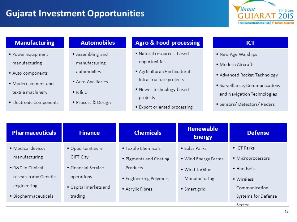 Gujarat Investment Opportunities