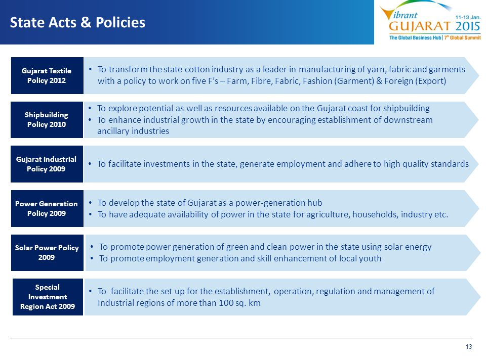 State Acts & Policies Gujarat Textile Policy 2012.