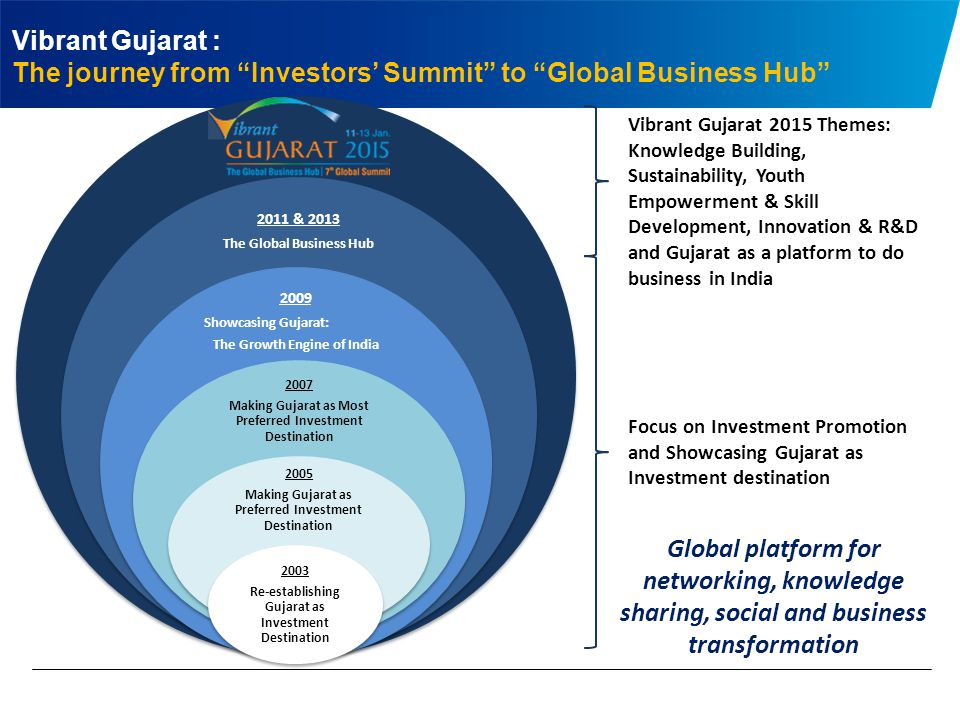 The journey from Investors' Summit to Global Business Hub