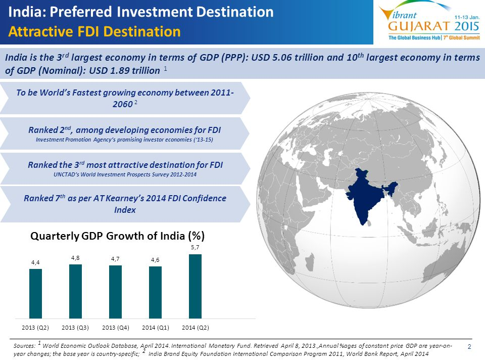 India: Preferred Investment Destination Attractive FDI Destination