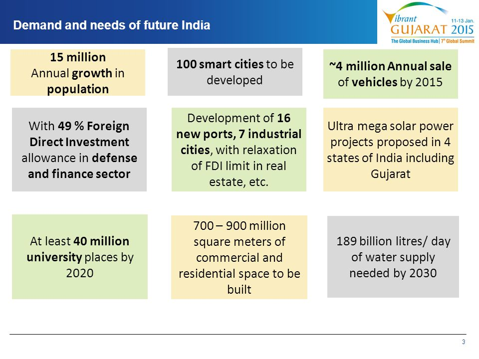 Annual growth in population 100 smart cities to be developed