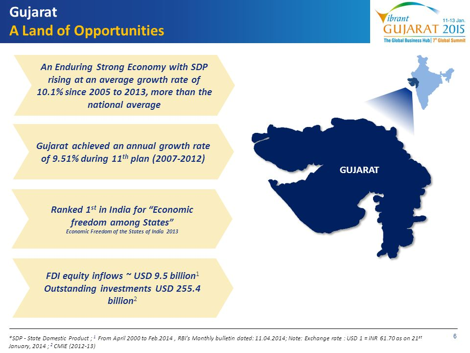 Gujarat A Land of Opportunities