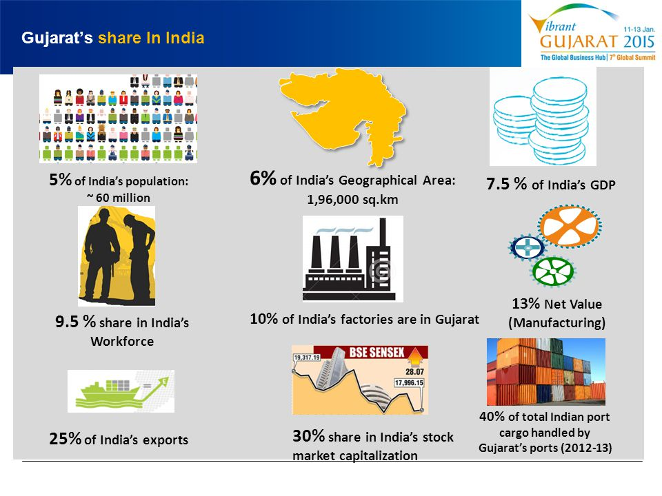 Gujarat's share In India