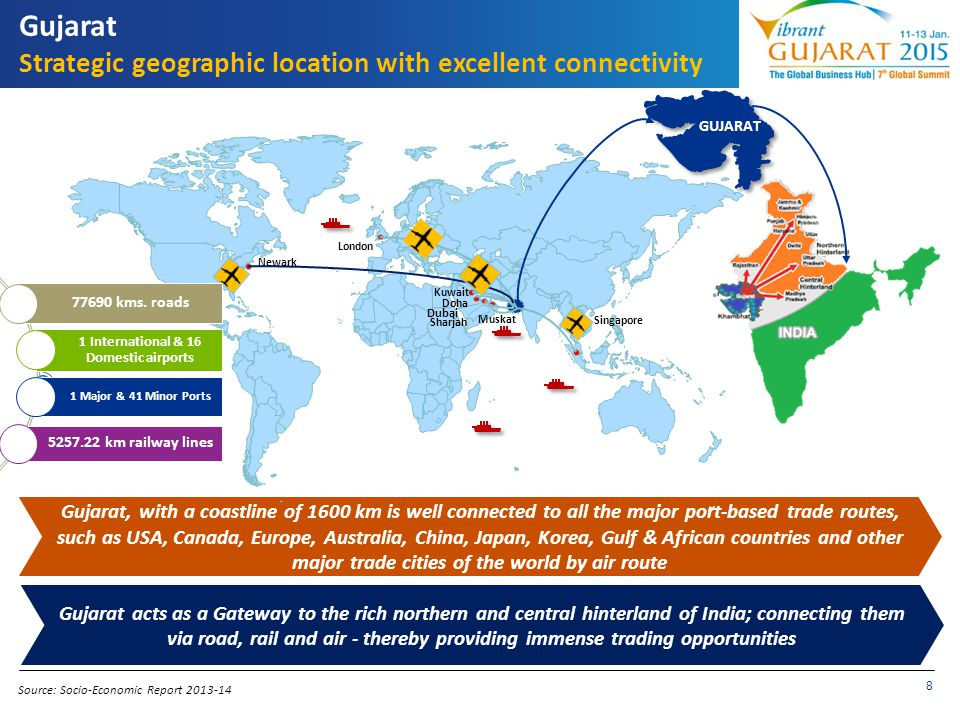 Gujarat Strategic geographic location with excellent connectivity
