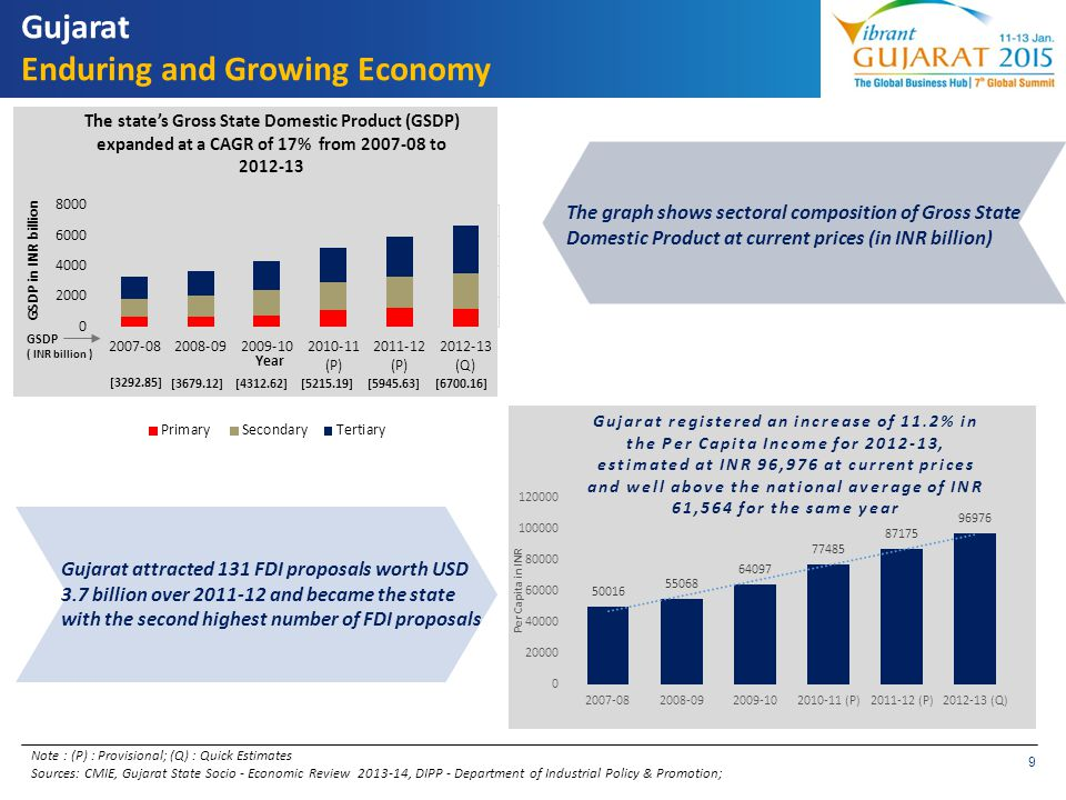 Gujarat Enduring and Growing Economy
