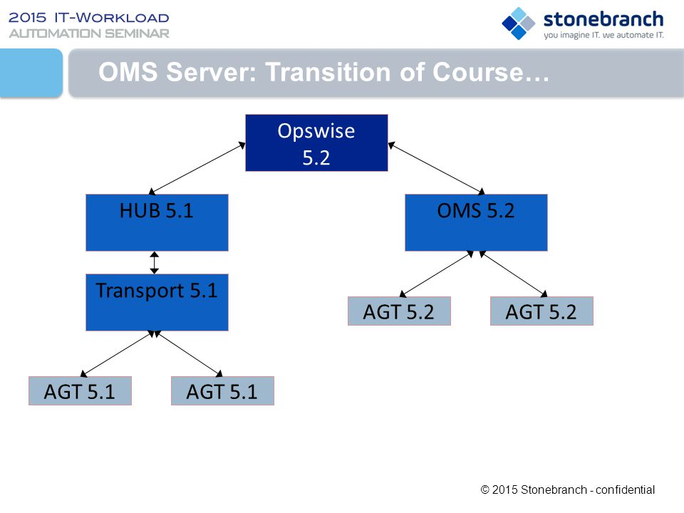 OMS Server: Transition of Course…