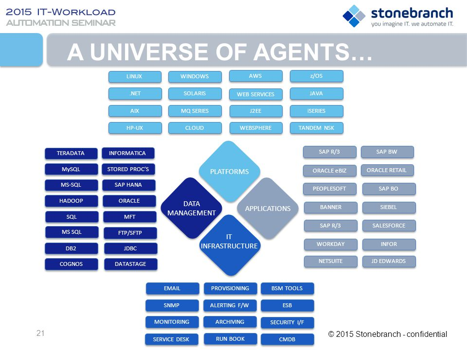 A Universe of Agents… PLATFORMS DATA MANAGEMENT APPLICATIONS IT