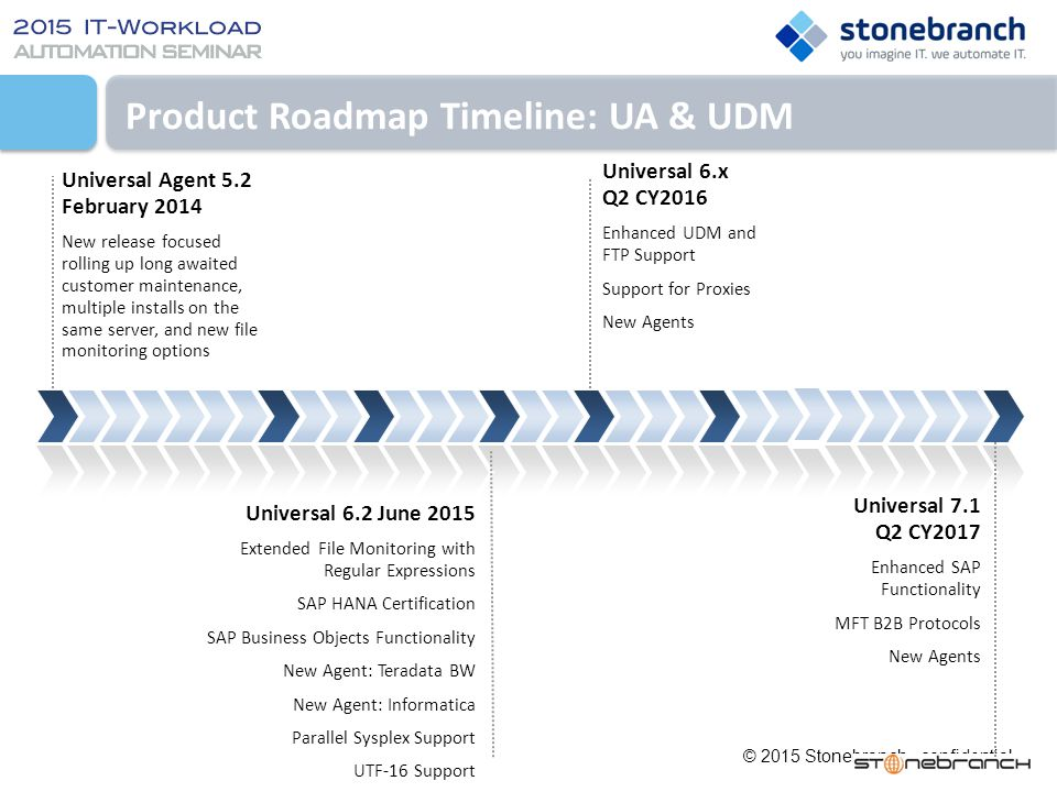 Product Roadmap Timeline: UA & UDM