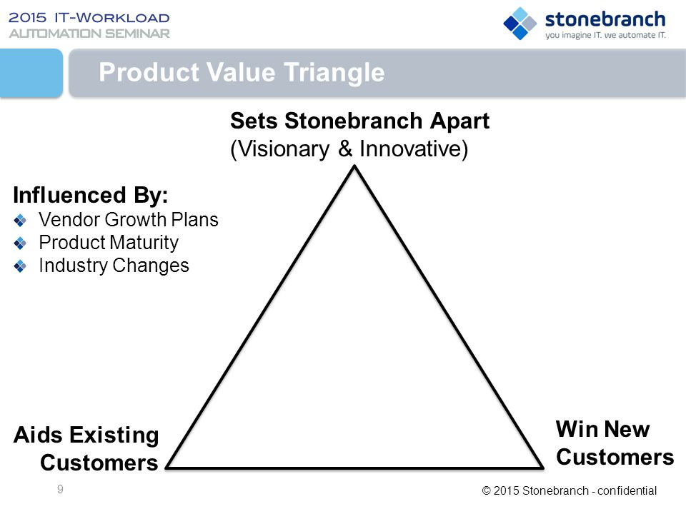 Product Value Triangle