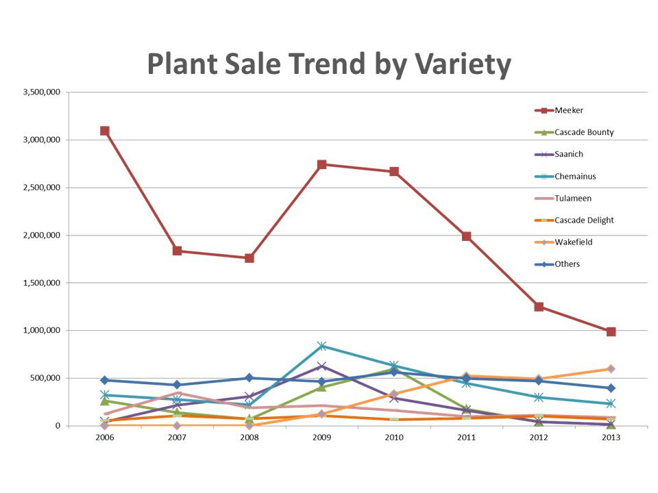 Plant Sale Trend by Variety