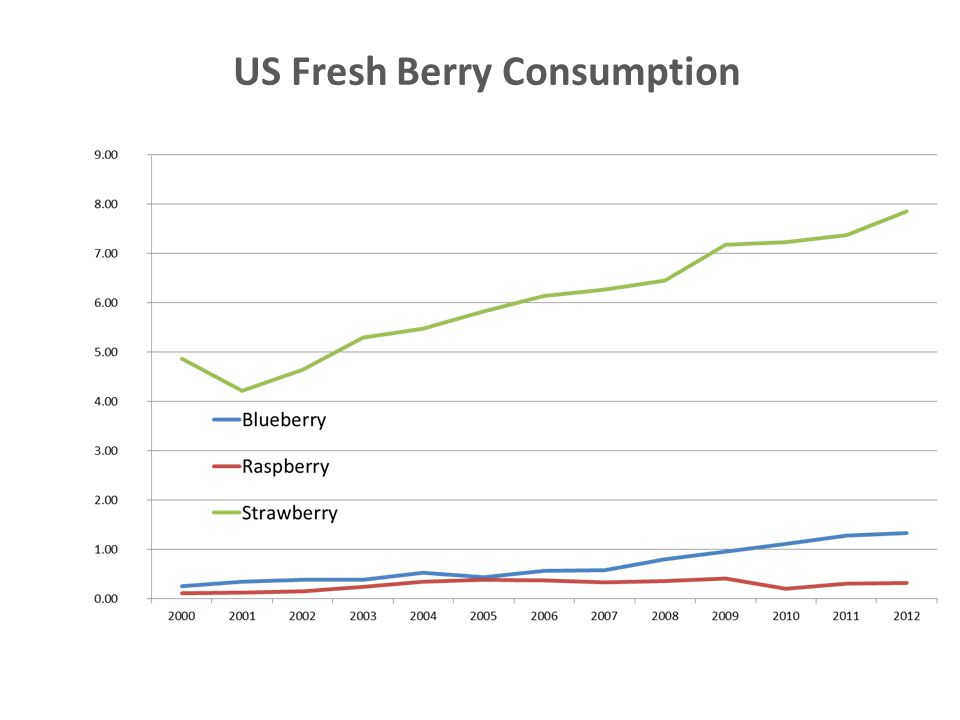 US Fresh Berry Consumption