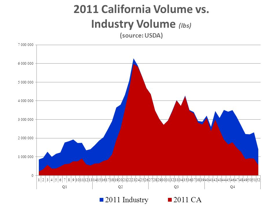 2011 California Volume vs. Industry Volume (lbs)