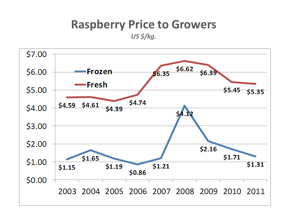 Raspberry Price to Growers