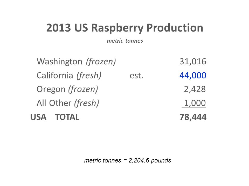 2013 US Raspberry Production metric tonnes