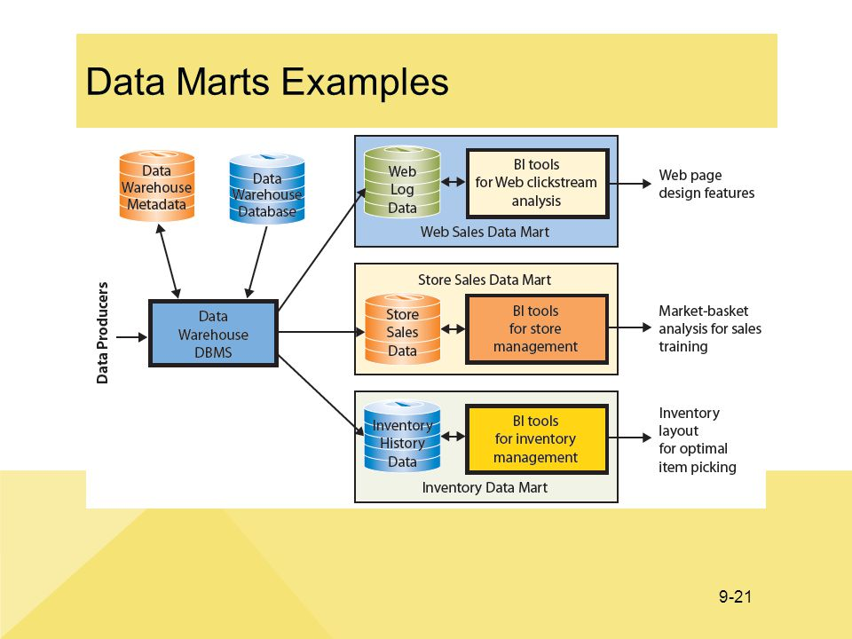 Data Marts Examples A data mart is a subset of a data warehouse. A date mart addresses a particular component or functional area of the business.