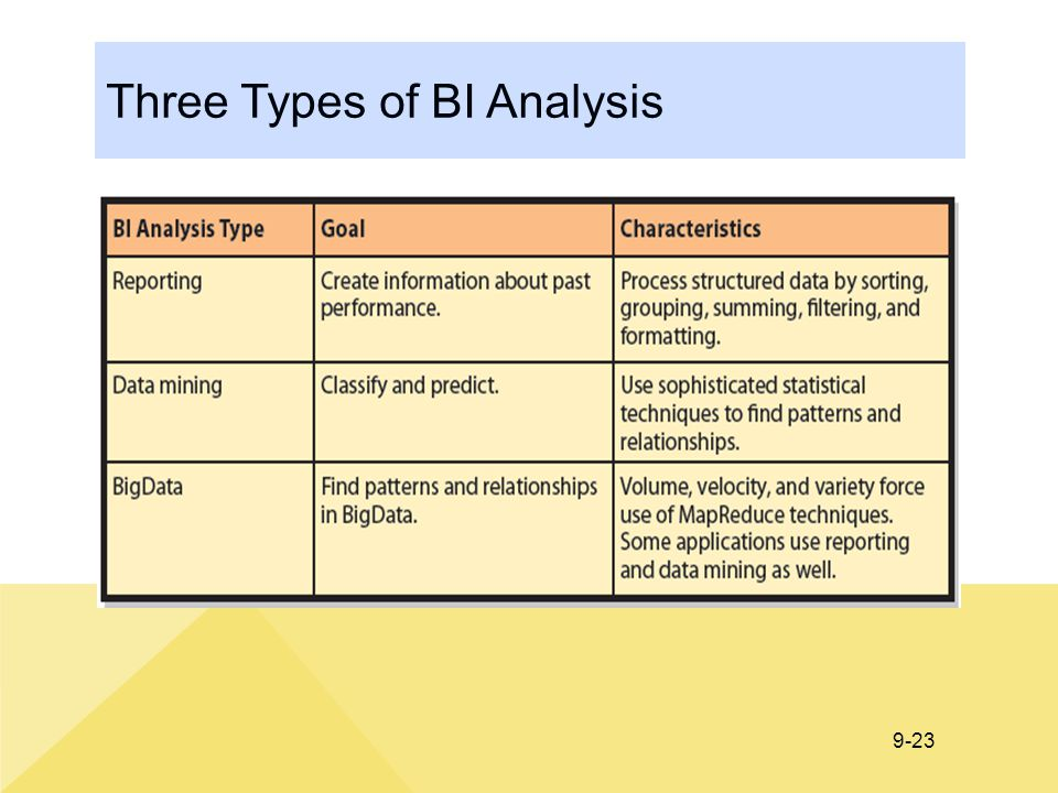 Three Types of BI Analysis