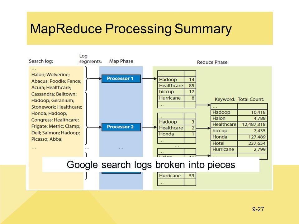 MapReduce Processing Summary