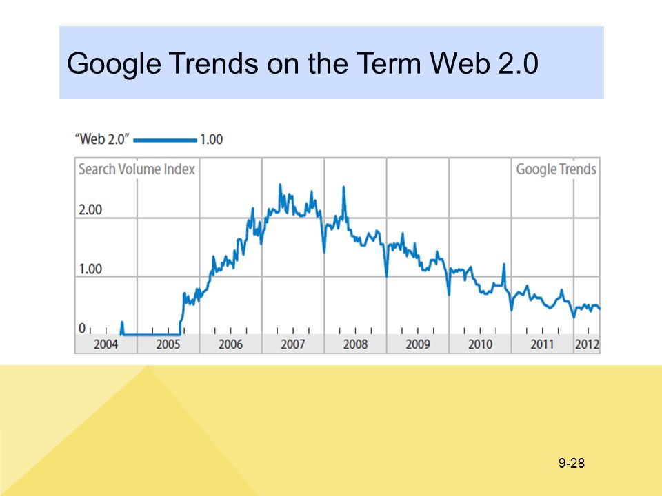 Google Trends on the Term Web 2.0