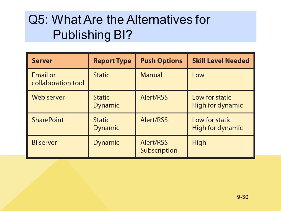 Q5: What Are the Alternatives for Publishing BI