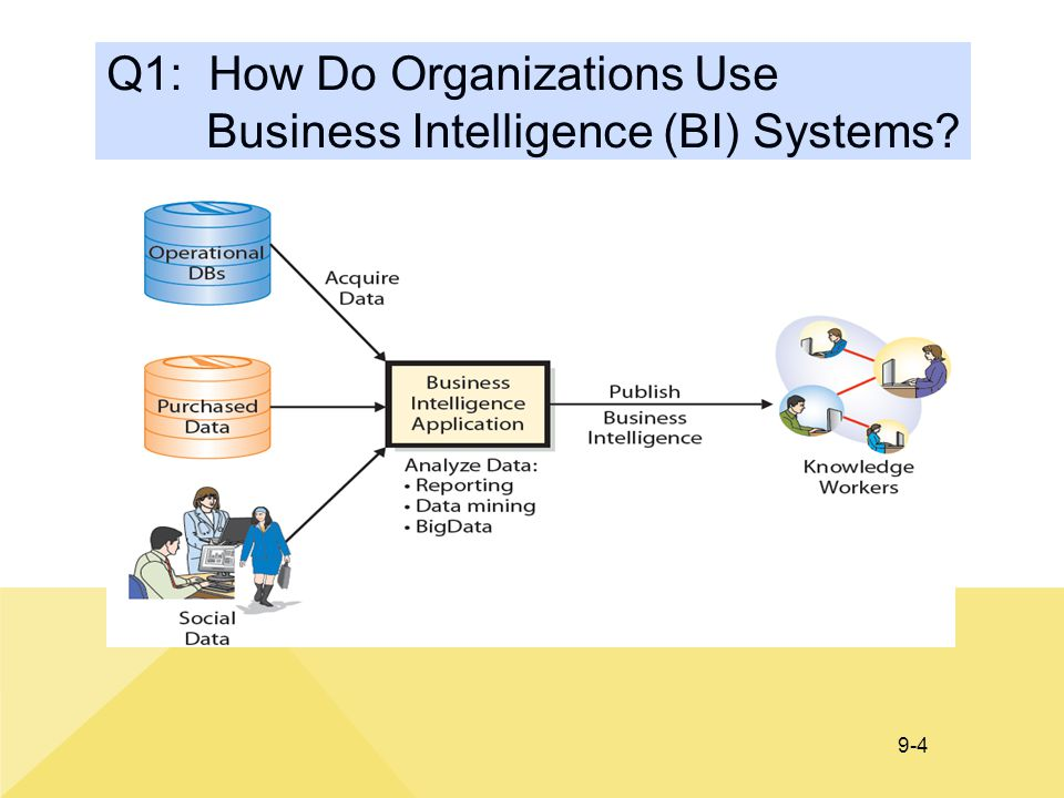 business intelligence systems and information systems Building and implementing business intelligence systems 136 techniques of data acquisition, analysis, discovery and visualisation (figure 1) in order to be able to react quickly to changes that take place on the market, organisations need.