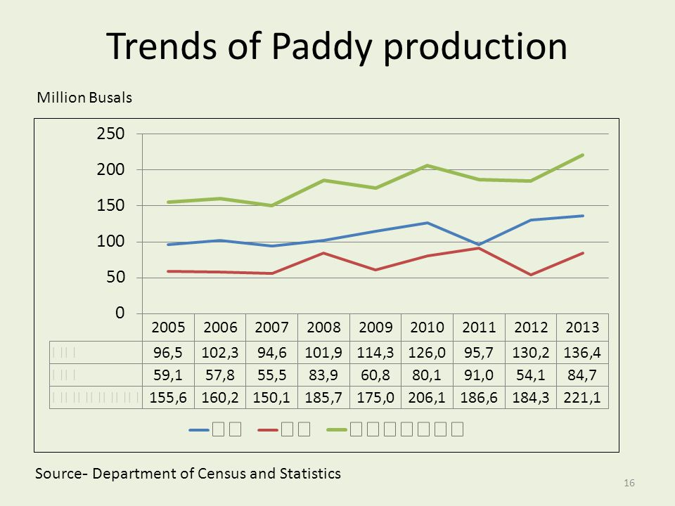 Trends of Paddy production