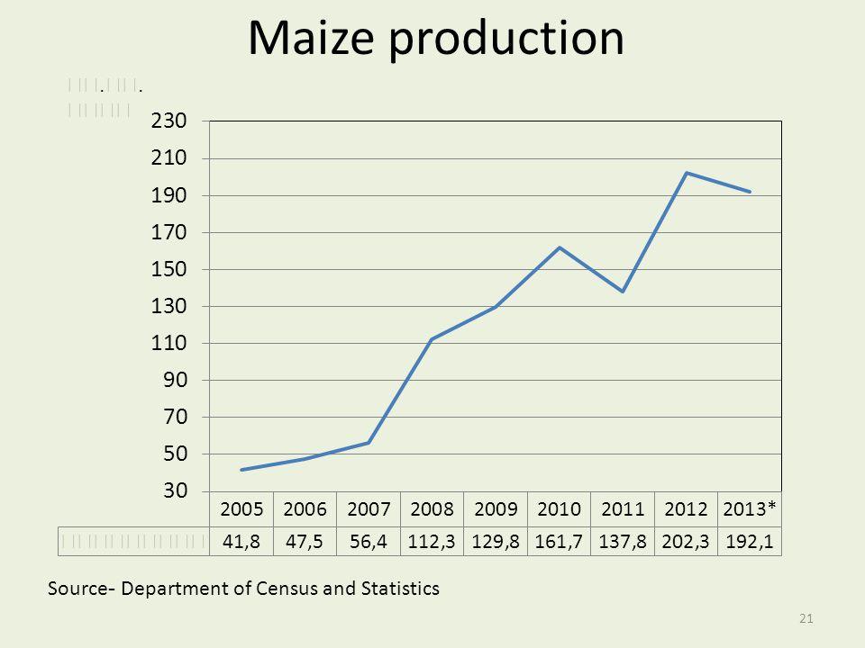 Maize production මෙ.ටො. දහස්