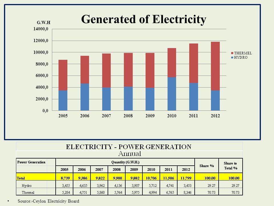 Source:-Ceylon Electricity Board
