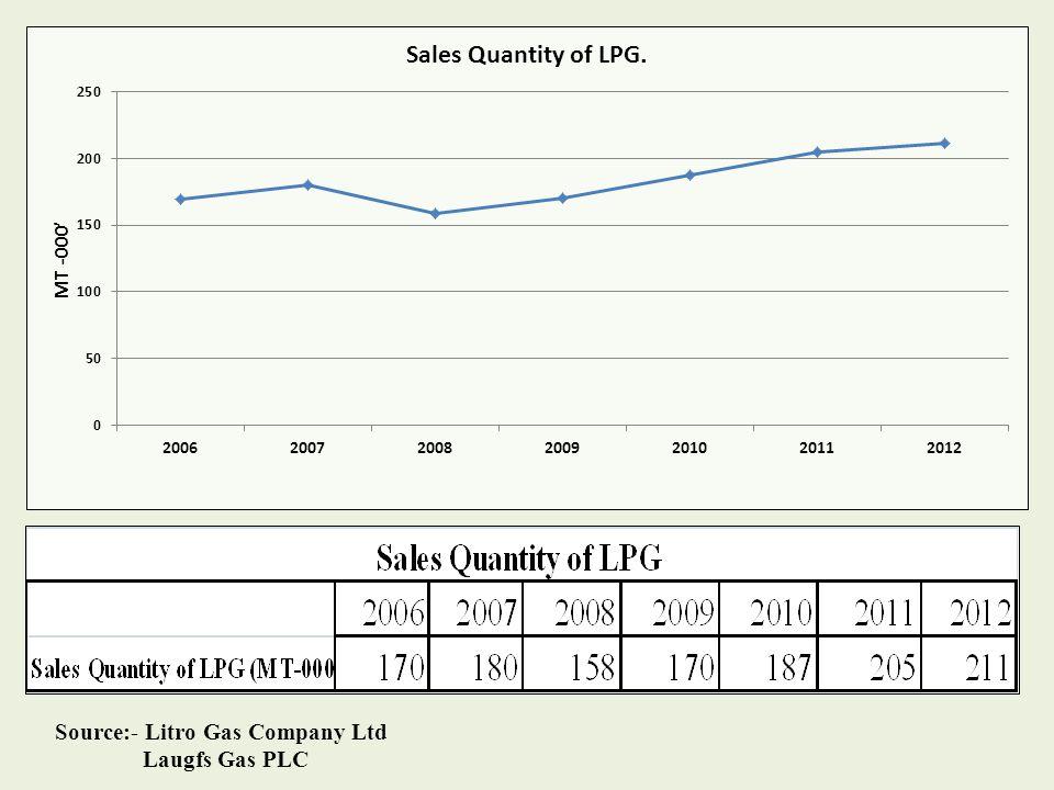 Source:- Litro Gas Company Ltd