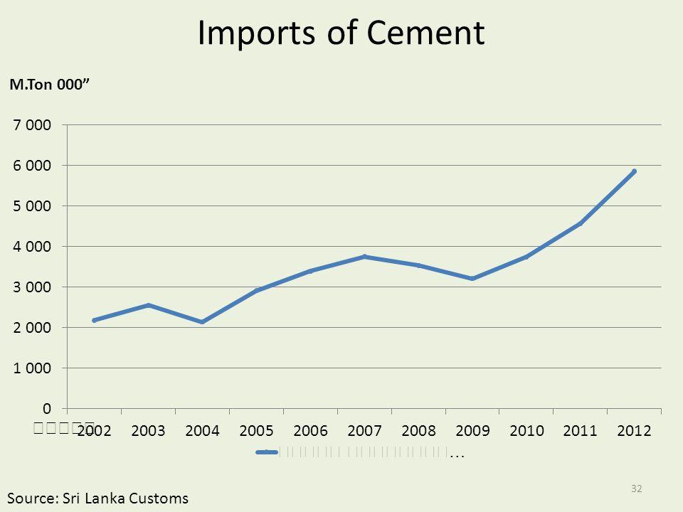 Imports of Cement Source: Sri Lanka Customs