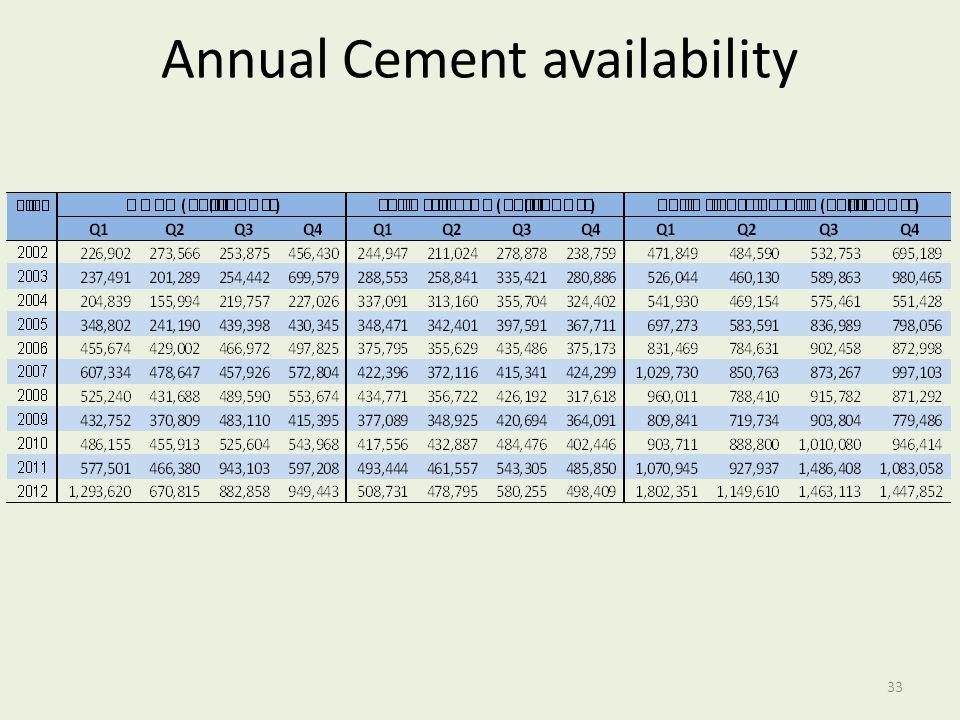Annual Cement availability