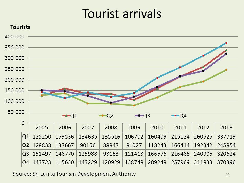Tourist arrivals Source: Sri Lanka Tourism Development Authority