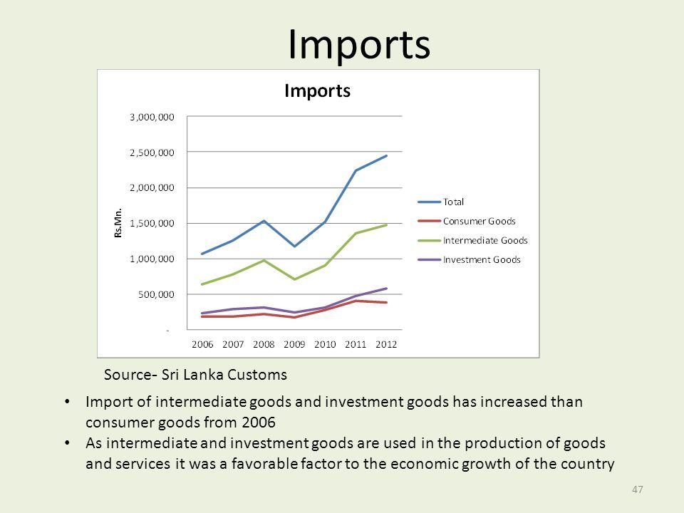Imports Source- Sri Lanka Customs