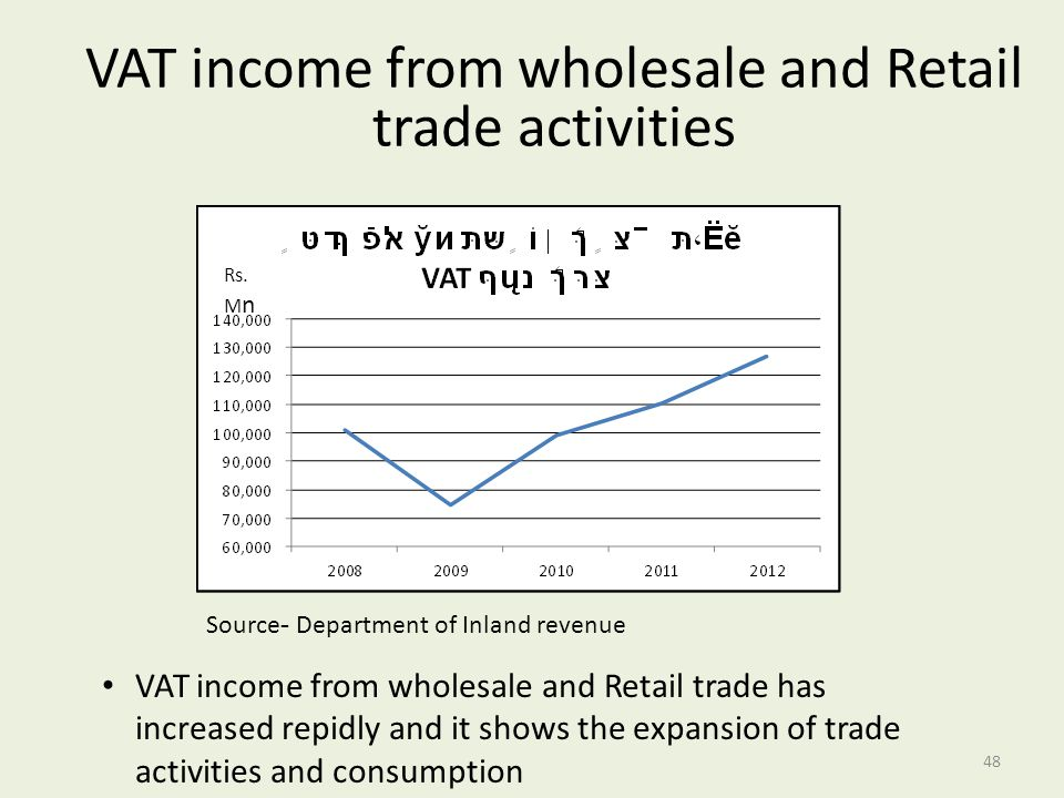 VAT income from wholesale and Retail trade activities