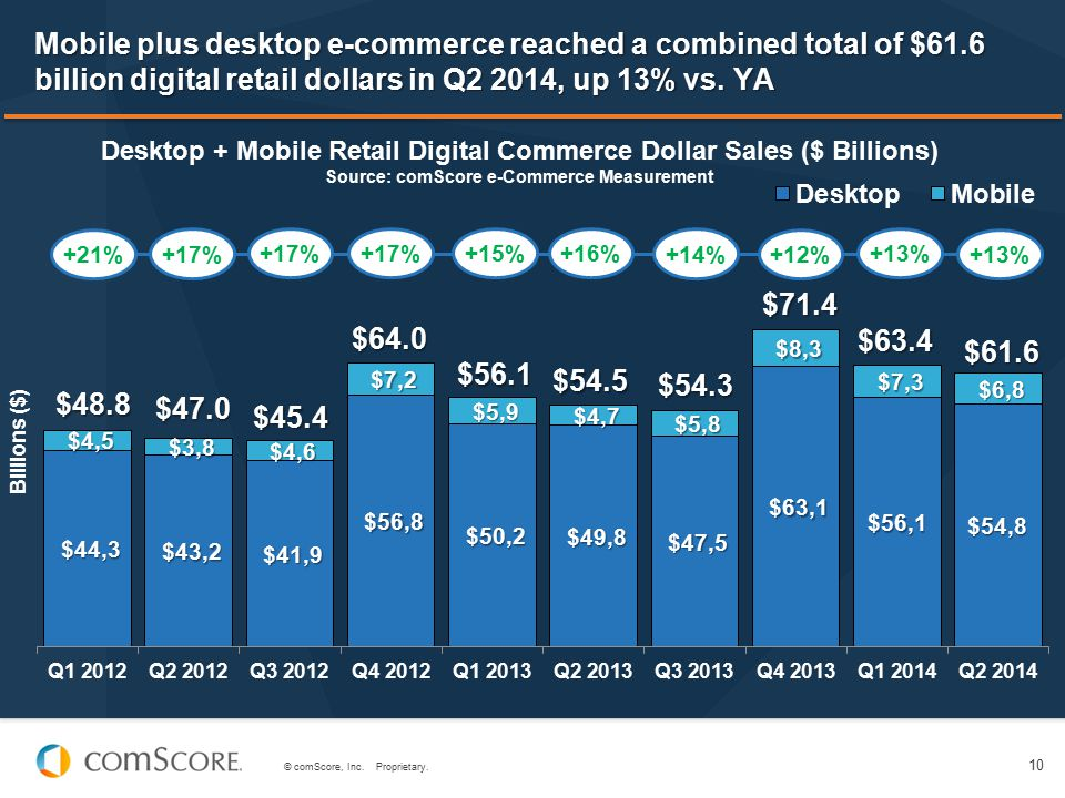 Mobile plus desktop e-commerce reached a combined total of $61