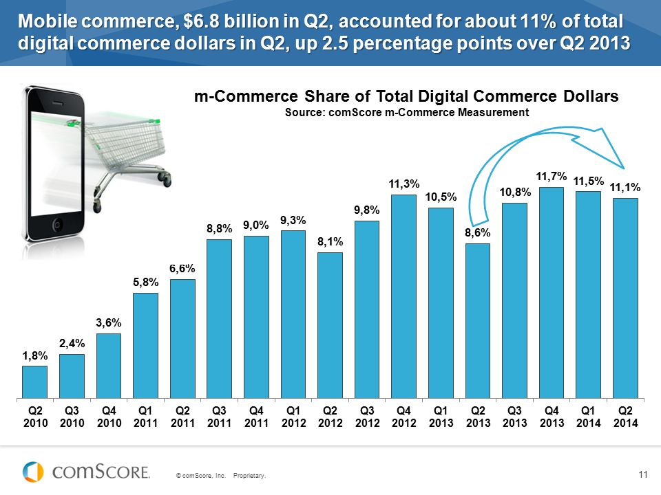 Mobile commerce, $6.8 billion in Q2, accounted for about 11% of total digital commerce dollars in Q2, up 2.5 percentage points over Q2 2013