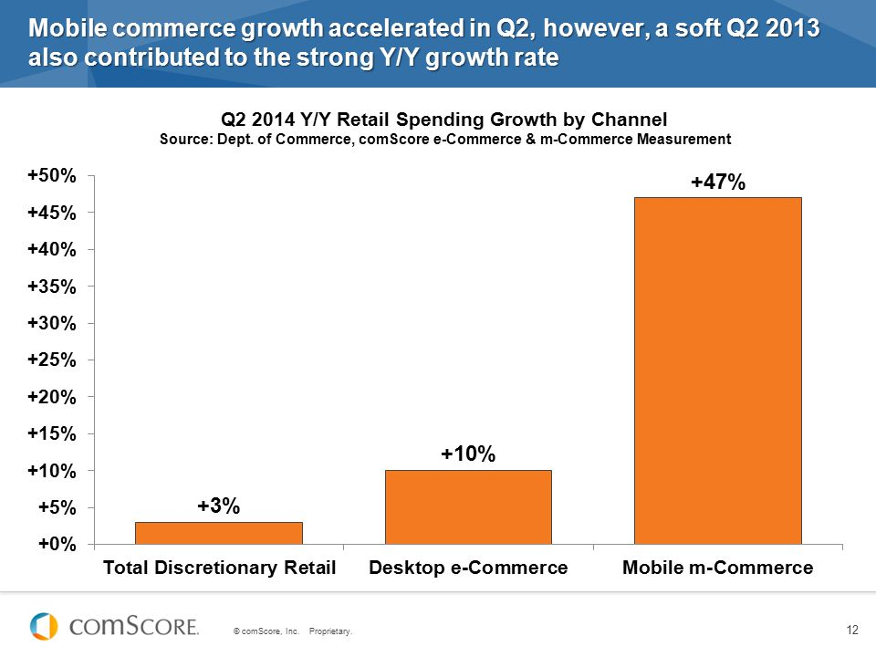 Q2 2014 Y/Y Retail Spending Growth by Channel
