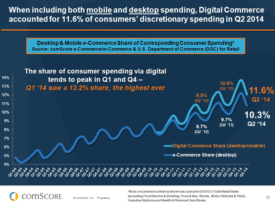 Desktop & Mobile e-Commerce Share of Corresponding Consumer Spending*